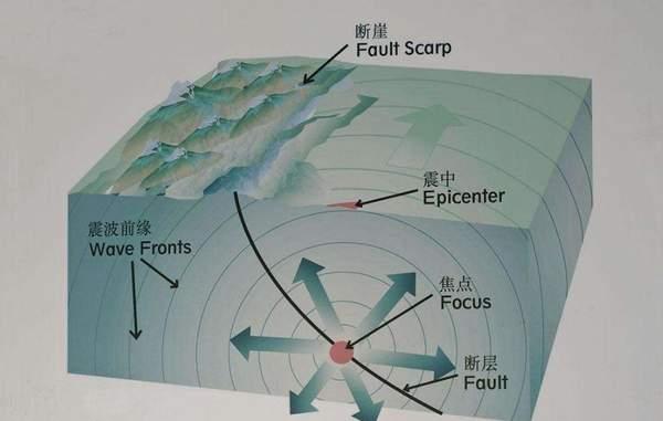 """有关""""震中""""的描述正确的是()  A.把地震影响范围的中心点定为震中,称为宏观震中"""