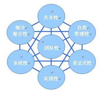 试论学习型组织创建的实践与思考