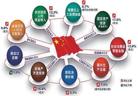 ()是我国发展国民经济的总方针。