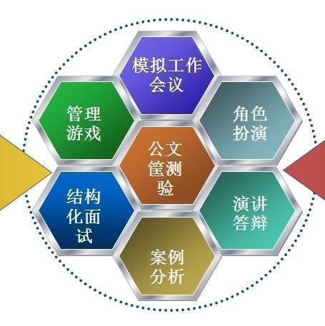 评价中心技术的特点主要体现在()。A综合性B模拟性C预测性D动态性